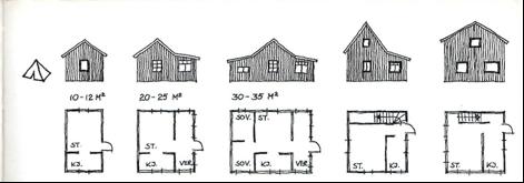 Utviklingen fra telt til hytte - fritt etter E Alnæs, St. Hallvard 1936.